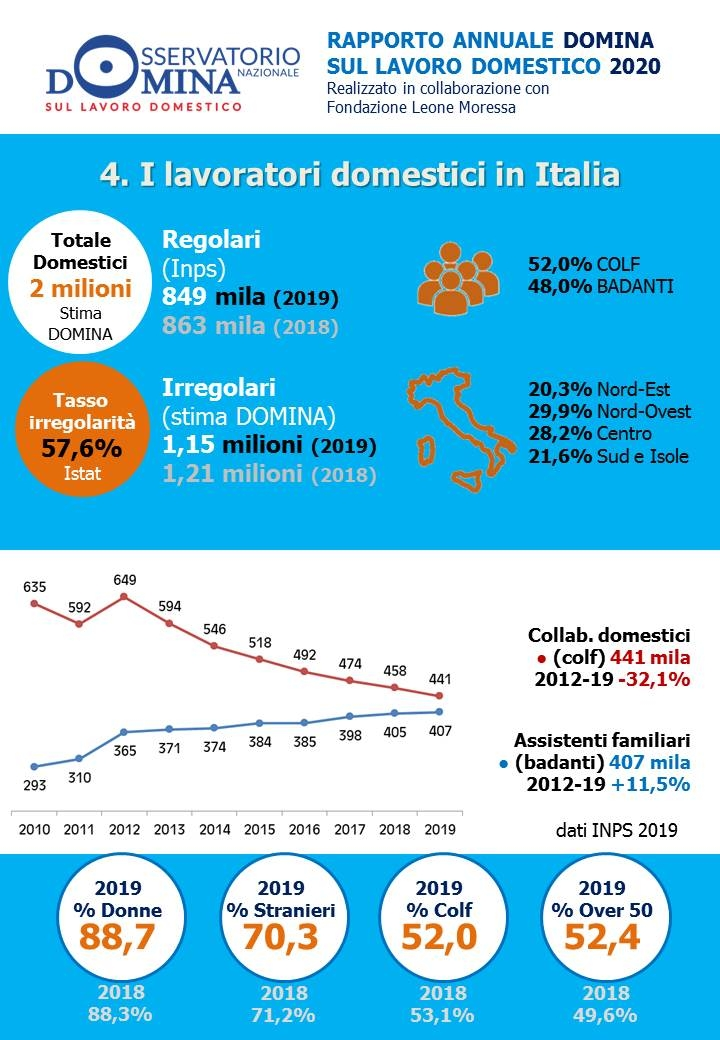 infografica lavoro domestico 2020 badanti colf
