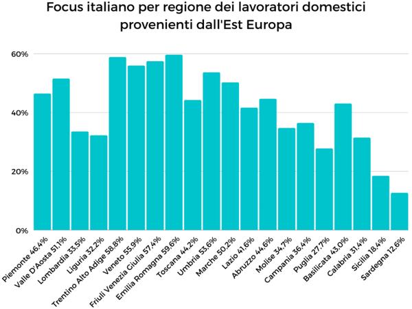 Lavoratori-domestici-est-europa-regioni