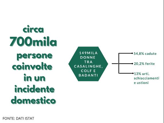 Infografica incidenti domestici - DOMINA
