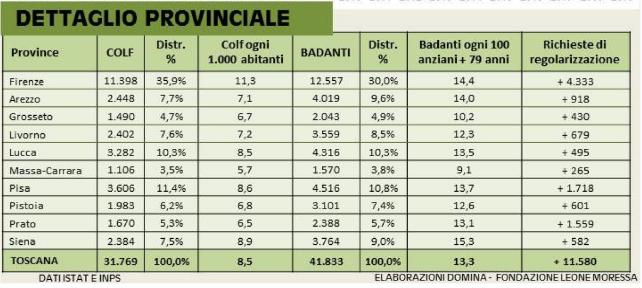 Dati colf e badanti in Toscana