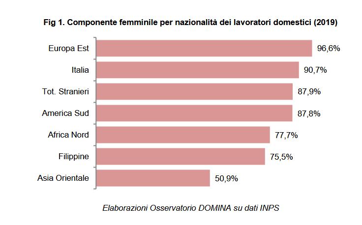 Componente femminile per nazionalità dei lavoratori domestici