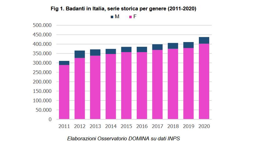 Badanti in Italia, serie storica per genere