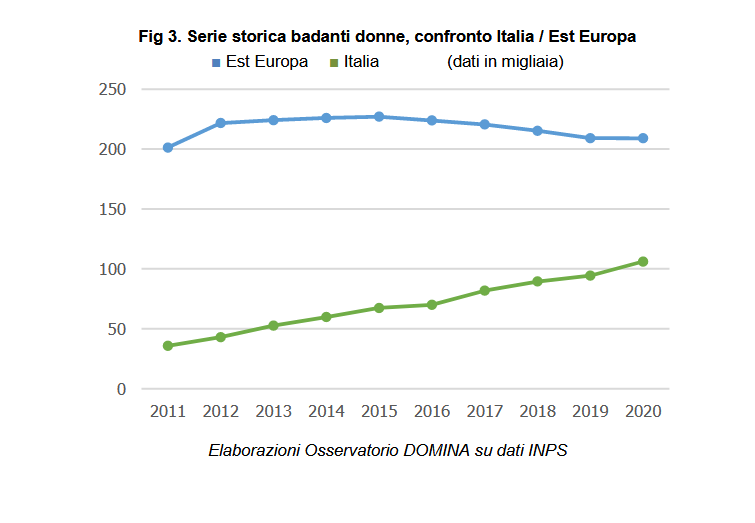 Serie Storica badanti donne Italia/Est Europa