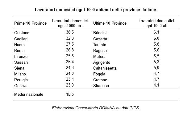 Stima lavoratori e datori di lavoro domestico