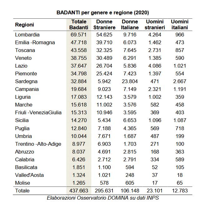 Badanti per genere e regione